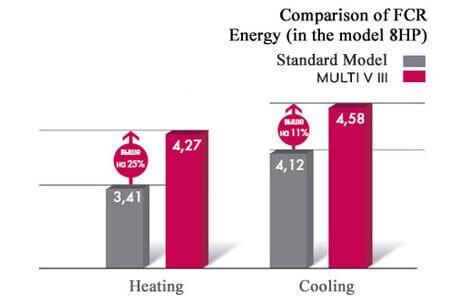 ضریب عملکرد بالای سرمایش و گرمایش (COP)
