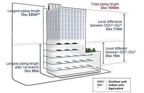 افزایش طول و ارتفاع لوله کشی