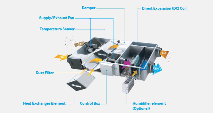 B2B_Product_Energy-Recovery-Ventilation-ERV_Main01_A